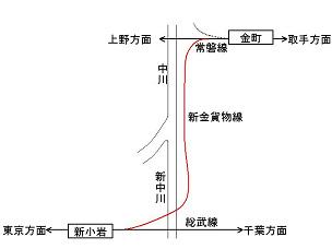 JR新金貨物線